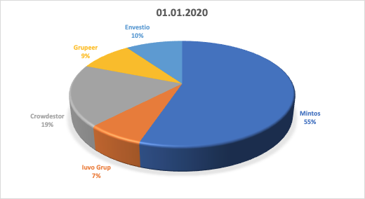 image - Evolutie portofoliu Peer 2 Peer in IANUARIE 2020