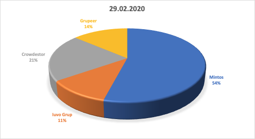 image 1 - Evolutie portofoliu Peer 2 Peer in FEBRUARIE 2020